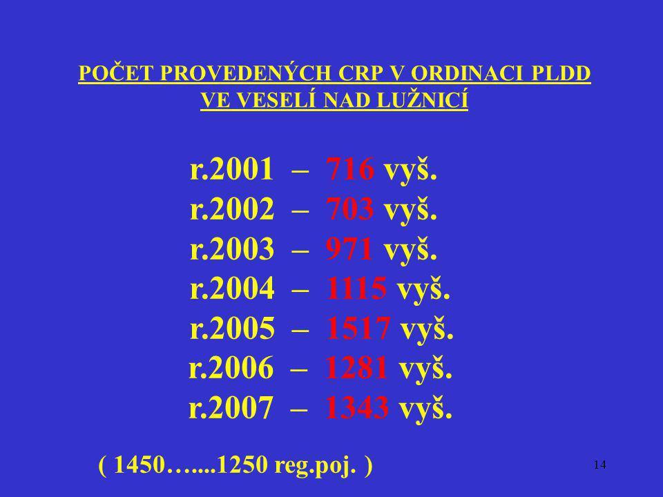 14 POČET PROVEDENÝCH CRP V ORDINACI PLDD VE VESELÍ NAD LUŽNICÍ r.2001 – 716 vyš. r.2002 – 703 vyš. r.2003 – 971 vyš. r.2004 – 1115 vyš. r.2005 – 1517