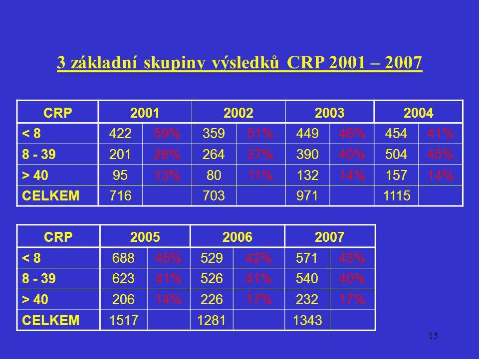 15 3 základní skupiny výsledků CRP 2001 – 2007 CRP2001200220032004 < 842259%35951%44946%45441% 8 - 3920128%26437%39040%50445% > 409513%8011%13214%1571