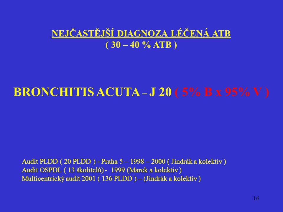 16 NEJČASTĚJŠÍ DIAGNOZA LÉČENÁ ATB ( 30 – 40 % ATB ) BRONCHITIS ACUTA – J 20 ( 5% B x 95% V ) Audit PLDD ( 20 PLDD ) - Praha 5 – 1998 – 2000 ( Jindrák