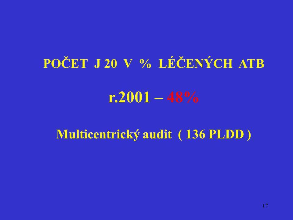 17 POČET J 20 V % LÉČENÝCH ATB r.2001 – 48% Multicentrický audit ( 136 PLDD )
