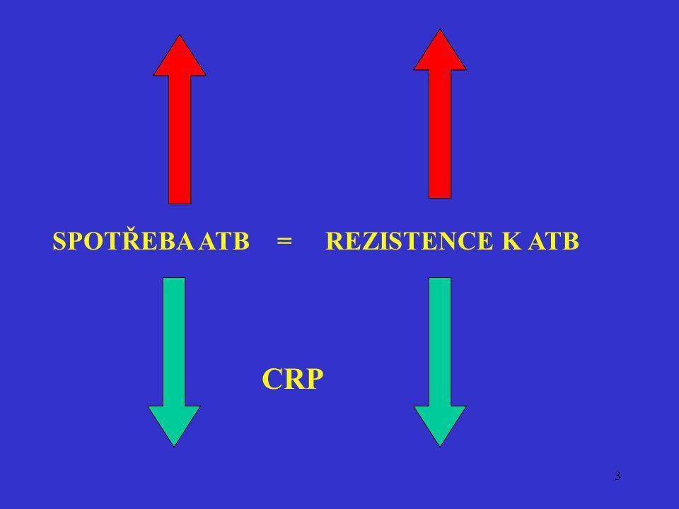 3 SPOTŘEBA ATB = REZISTENCE K ATB CRP