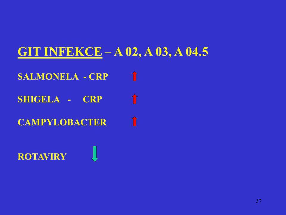 37 GIT INFEKCE – A 02, A 03, A 04.5 SALMONELA - CRP SHIGELA - CRP CAMPYLOBACTER ROTAVIRY