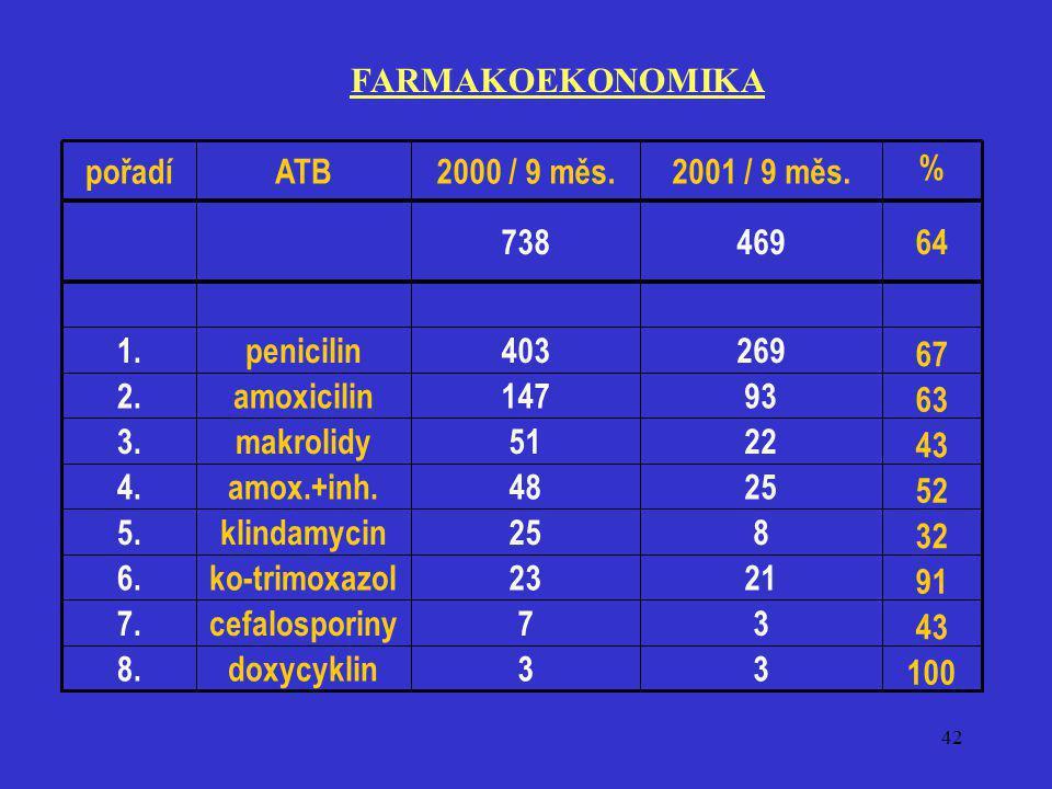 42 FARMAKOEKONOMIKA 100 33doxycyklin8. 43 37cefalosporiny7. 91 2123ko-trimoxazol6. 32 825klindamycin5. 52 2548amox.+inh.4. 43 2251makrolidy3. 63 93147