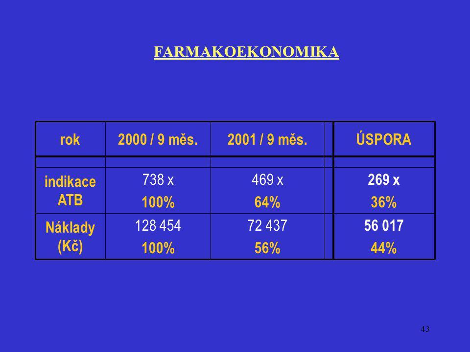 43 269 x 36% 469 x 64% 738 x 100% indikace ATB 56 017 44% 72 437 56% 128 454 100% Náklady (Kč) ÚSPORA2001 / 9 měs.2000 / 9 měs.rok FARMAKOEKONOMIKA