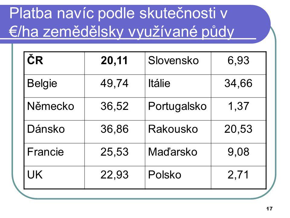 17 Platba navíc podle skutečnosti v €/ha zemědělsky využívané půdy ČR20,11Slovensko6,93 Belgie49,74Itálie34,66 Německo36,52Portugalsko1,37 Dánsko36,86Rakousko20,53 Francie25,53Maďarsko9,08 UK22,93Polsko2,71