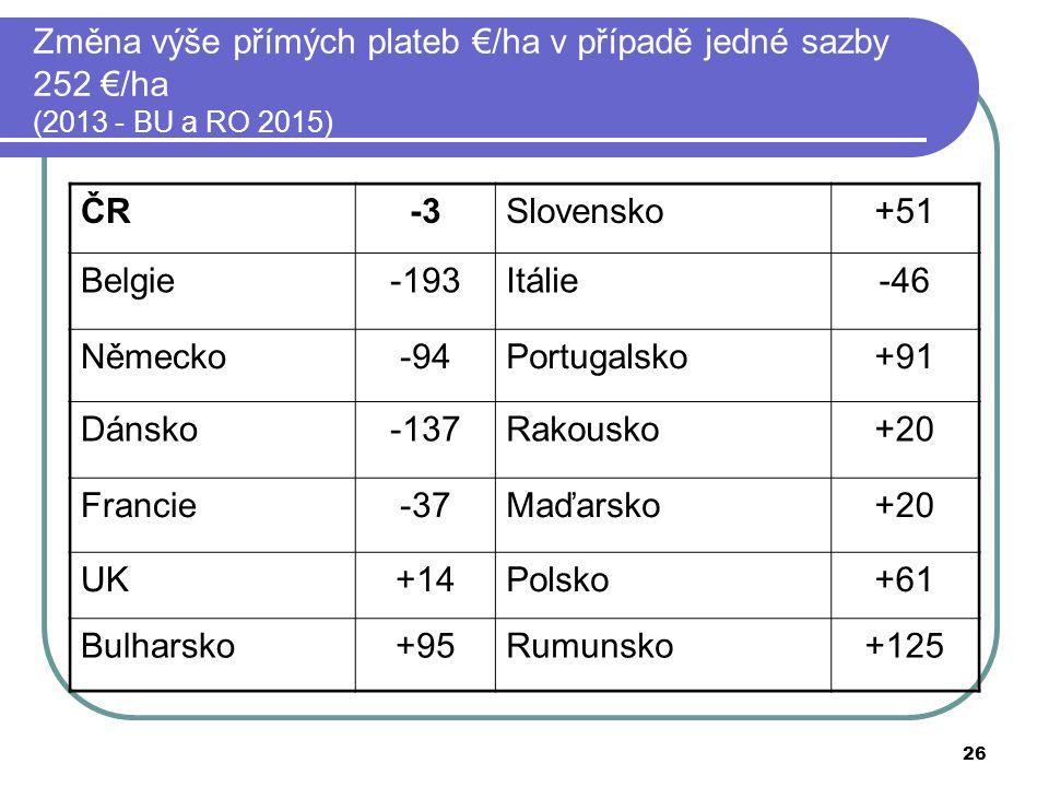 26 Změna výše přímých plateb €/ha v případě jedné sazby 252 €/ha (2013 - BU a RO 2015) ČR-3Slovensko+51 Belgie-193Itálie-46 Německo-94Portugalsko+91 D