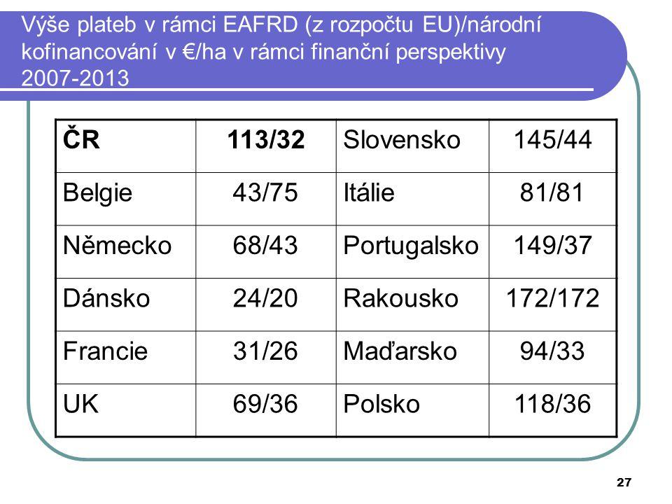 27 Výše plateb v rámci EAFRD (z rozpočtu EU)/národní kofinancování v €/ha v rámci finanční perspektivy 2007-2013 ČR113/32Slovensko145/44 Belgie43/75Itálie81/81 Německo68/43Portugalsko149/37 Dánsko24/20Rakousko172/172 Francie31/26Maďarsko94/33 UK69/36Polsko118/36