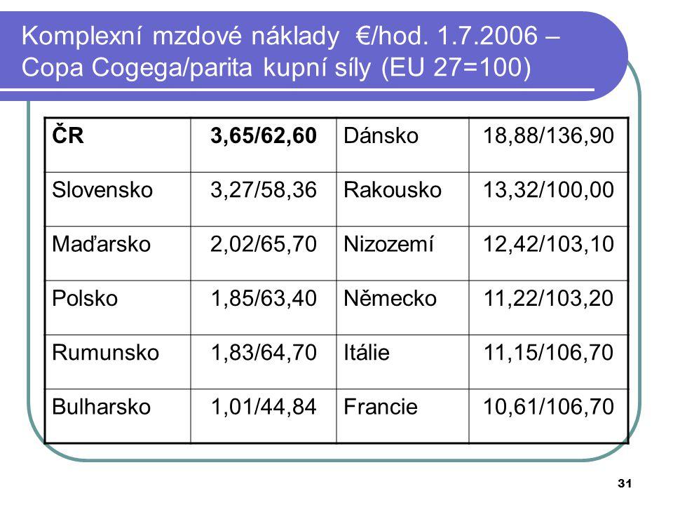 31 Komplexní mzdové náklady €/hod. 1.7.2006 – Copa Cogega/parita kupní síly (EU 27=100) ČR3,65/62,60Dánsko18,88/136,90 Slovensko3,27/58,36Rakousko13,3