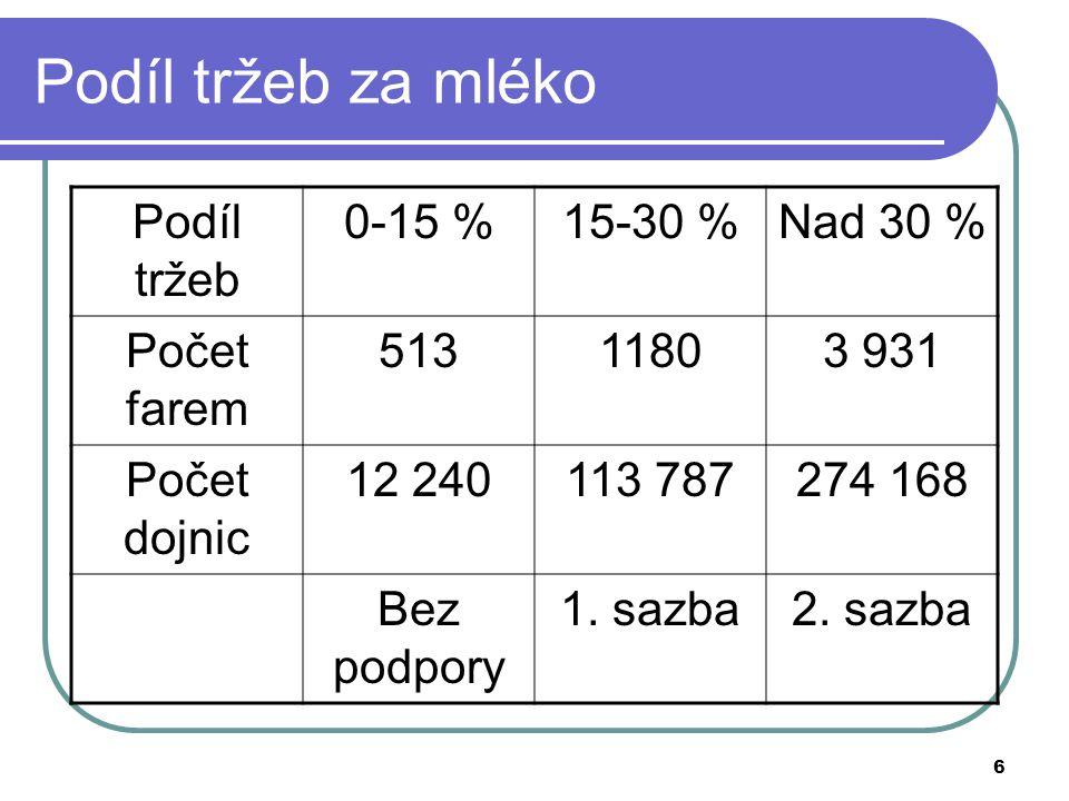 6 Podíl tržeb za mléko Podíl tržeb 0-15 %15-30 %Nad 30 % Počet farem 51311803 931 Počet dojnic 12 240113 787274 168 Bez podpory 1. sazba2. sazba
