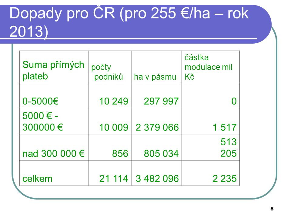 8 Dopady pro ČR (pro 255 €/ha – rok 2013) Suma přímých plateb počty podnikůha v pásmu částka modulace mil Kč 0-5000€10 249297 9970 5000 € - 300000 €10
