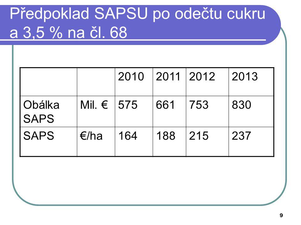 9 Předpoklad SAPSU po odečtu cukru a 3,5 % na čl. 68 2010201120122013 Obálka SAPS Mil. €575661753830 SAPS€/ha164188215237