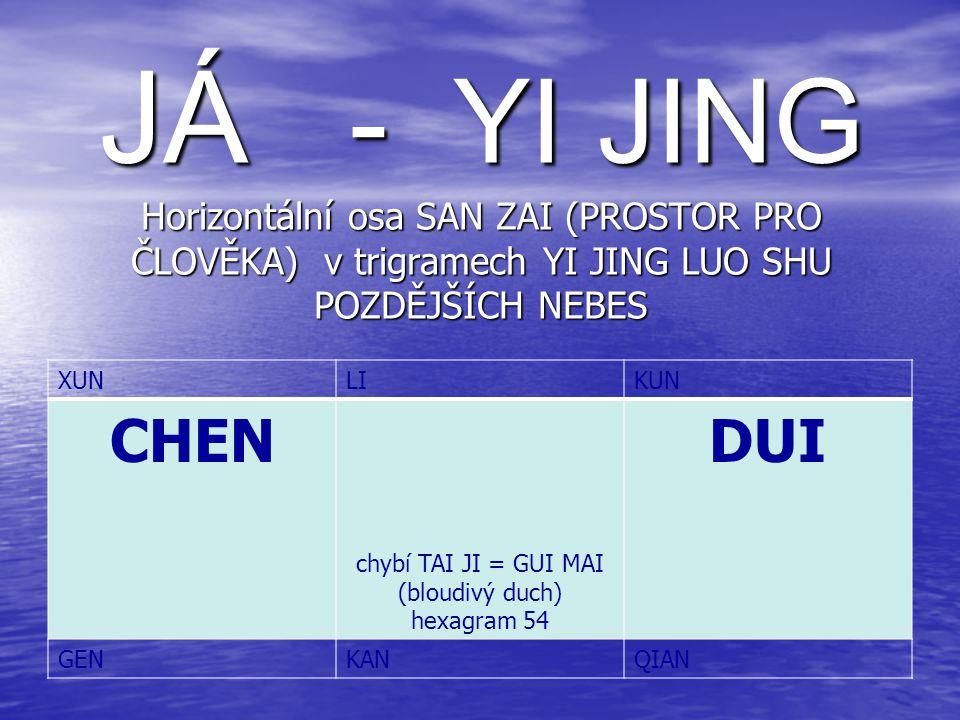 JÁ - YI JING Horizontální osa SAN ZAI (PROSTOR PRO ČLOVĚKA) v trigramech YI JING LUO SHU POZDĚJŠÍCH NEBES XUNLIKUN CHEN chybí TAI JI = GUI MAI (bloudivý duch) hexagram 54 DUI GENKANQIAN