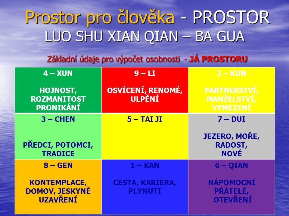 Prostor pro člověka - PROSTOR LUO SHU XIAN QIAN – BA GUA Základní údaje pro výpočet osobnosti - JÁ PROSTORU Prostor pro člověka - PROSTOR LUO SHU XIAN QIAN – BA GUA Základní údaje pro výpočet osobnosti - JÁ PROSTORU 4 – XUN HOJNOST, ROZMANITOST PRONIKÁNÍ 9 – LI OSVÍCENÍ, RENOMÉ, ULPĚNÍ 2 – KUN PARTNERSTVÍ, MANŽELSTVÍ, VYMEZENÍ 3 – CHEN PŘEDCI, POTOMCI, TRADICE 5 – TAI JI7 – DUI JEZERO, MOŘE, RADOST, NOVÉ 8 – GEN KONTEMPLACE, DOMOV, JESKYNĚ UZAVŘENÍ 1 – KAN CESTA, KARIÉRA, PLYNUTÍ 6 – QIAN NÁPOMOCNÍ PŘÁTELÉ, OTEVŘENÍ