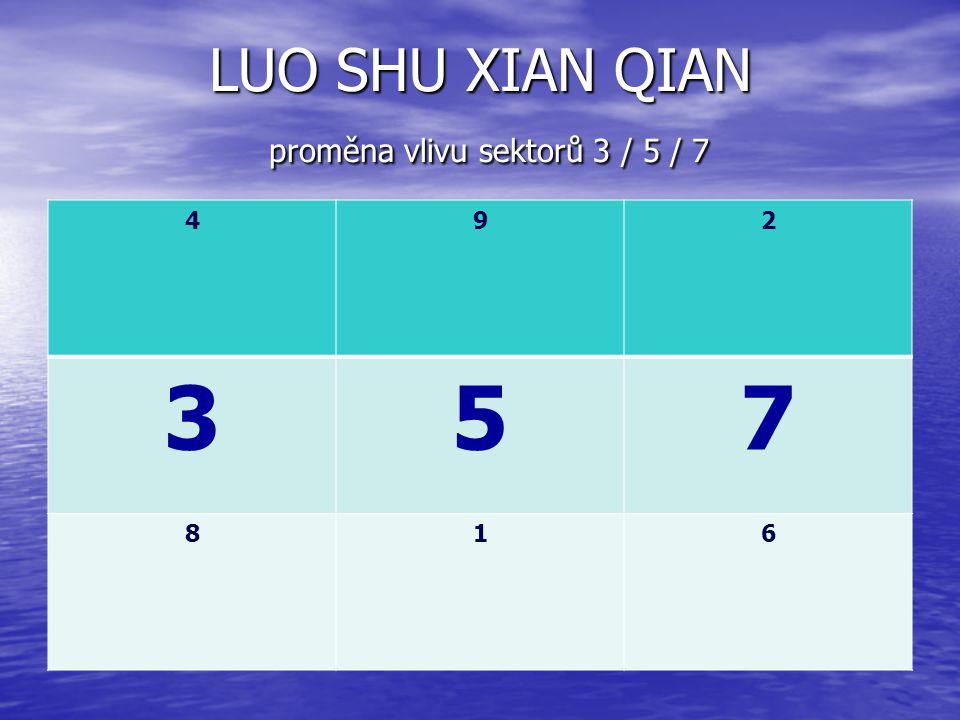 LUO SHU XIAN QIAN proměna vlivu sektorů 3 / 5 / 7 492 357 816