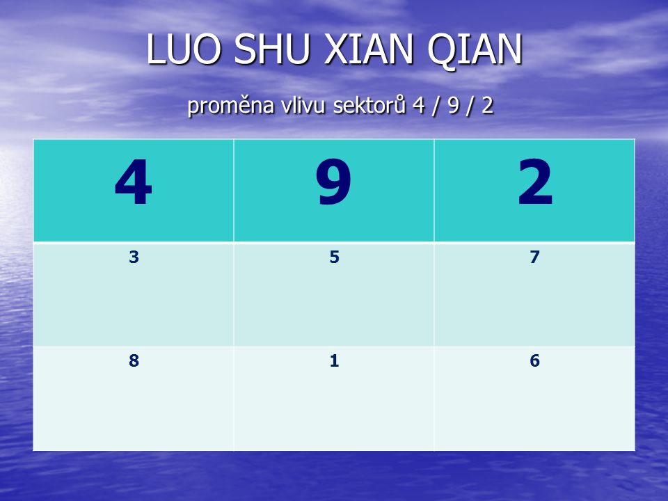 LUO SHU XIAN QIAN proměna vlivu sektorů 4 / 9 / 2 492 357 816