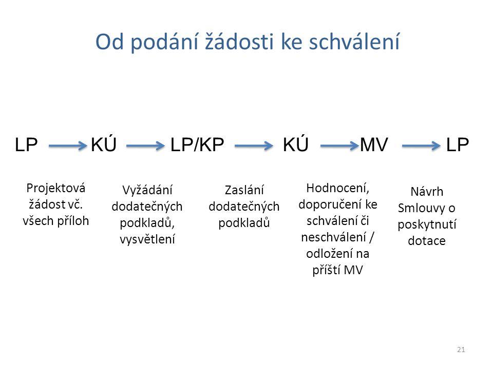 Od podání žádosti ke schválení LP KÚ LP/KP KÚ MV LP 21 Projektová žádost vč.
