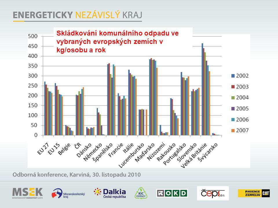 Skládkování komunálního odpadu ve vybraných evropských zemích v kg/osobu a rok