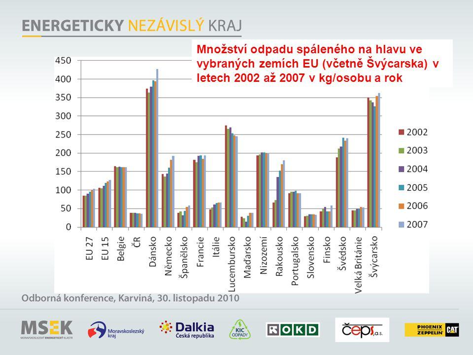 Množství odpadu spáleného na hlavu ve vybraných zemích EU (včetně Švýcarska) v letech 2002 až 2007 v kg/osobu a rok