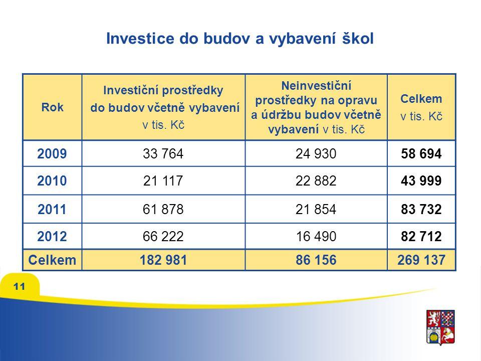Investice do budov a vybavení škol Rok Investiční prostředky do budov včetně vybavení v tis. Kč Neinvestiční prostředky na opravu a údržbu budov včetn