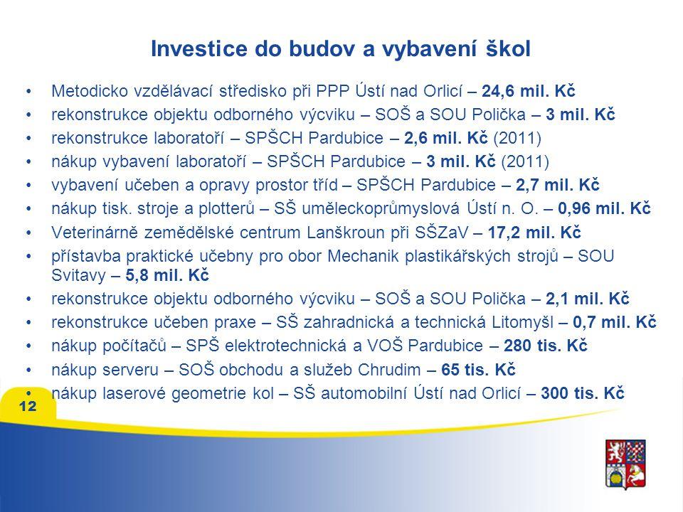 Investice do budov a vybavení škol •Metodicko vzdělávací středisko při PPP Ústí nad Orlicí – 24,6 mil. Kč •rekonstrukce objektu odborného výcviku – SO