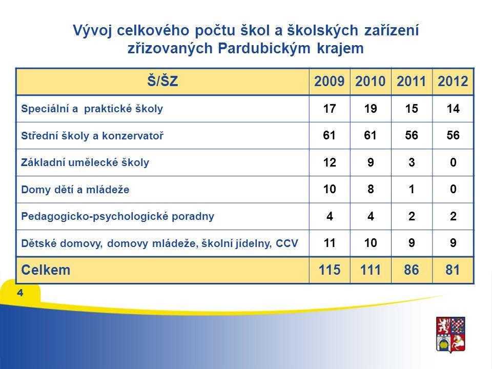 4 Vývoj celkového počtu škol a školských zařízení zřizovaných Pardubickým krajem Š/ŠZ2009201020112012 Speciální a praktické školy 17191514 Střední ško
