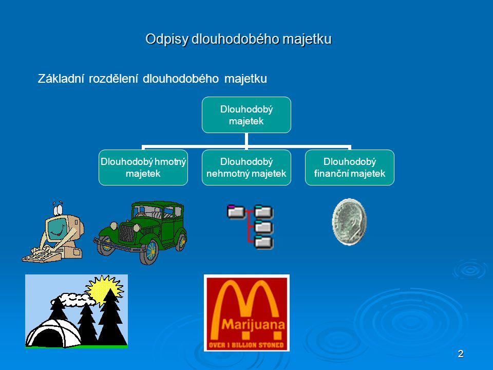 3 Odpisy dlouhodobého majetku Dlouhodobý hmotný majetek zahrnuje:  pozemky,  stavby (např.