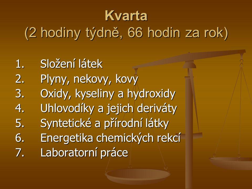 Kvarta (2 hodiny týdně, 66 hodin za rok) 1. Složení látek 2.Plyny, nekovy, kovy 3.Oxidy, kyseliny a hydroxidy 4. Uhlovodíky a jejich deriváty 5.Syntet