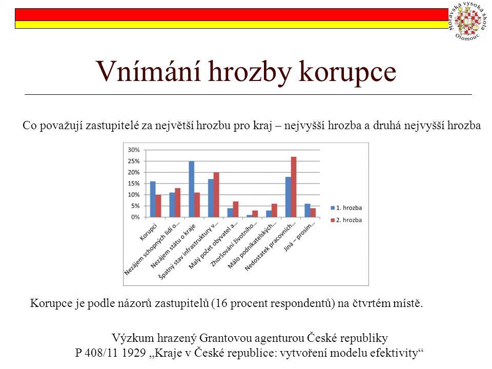 Vnímání hrozby korupce Co považují zastupitelé za největší hrozbu pro kraj – nejvyšší hrozba a druhá nejvyšší hrozba Korupce je podle názorů zastupitelů (16 procent respondentů) na čtvrtém místě.