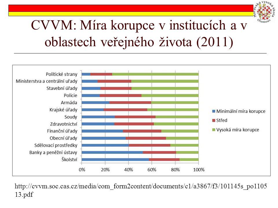 CVVM: Míra korupce v institucích a v oblastech veřejného života (2011) http://cvvm.soc.cas.cz/media/com_form2content/documents/c1/a3867/f3/101145s_po1105 13.pdf