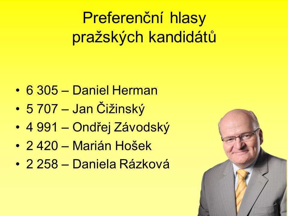 Preferenční hlasy pražských kandidátů •6 305 – Daniel Herman •5 707 – Jan Čižinský •4 991 – Ondřej Závodský •2 420 – Marián Hošek •2 258 – Daniela Rázková