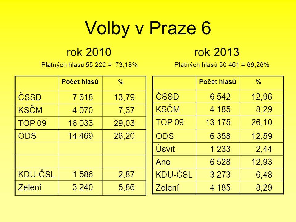Volby v Praze 6 rok 2010 rok 2013 Platných hlasů 55 222 = 73,18% Platných hlasů 50 461 = 69,26% Počet hlasů % ČSSD 7 61813,79 KSČM 4 070 7,37 TOP 0916