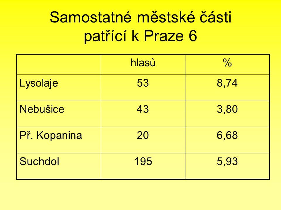 Samostatné městské části patřící k Praze 6 hlasů% Lysolaje538,74 Nebušice433,80 Př. Kopanina206,68 Suchdol1955,93