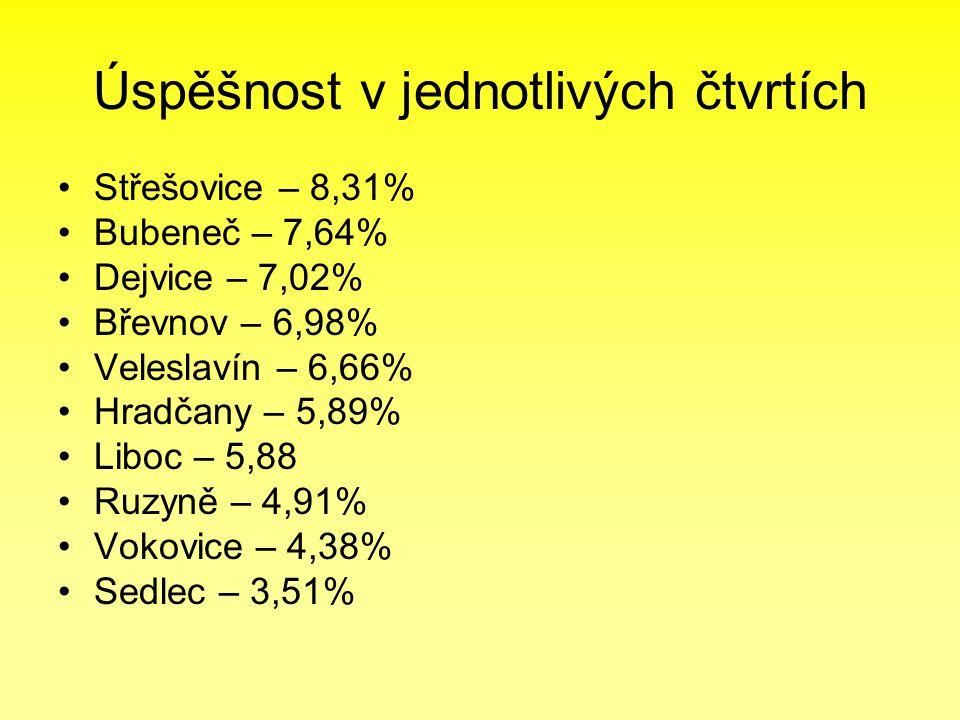 Úspěšnost v jednotlivých čtvrtích •Střešovice – 8,31% •Bubeneč – 7,64% •Dejvice – 7,02% •Břevnov – 6,98% •Veleslavín – 6,66% •Hradčany – 5,89% •Liboc