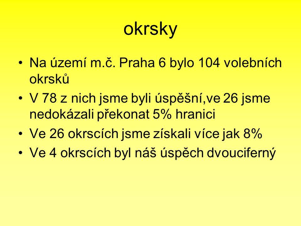 okrsky •Na území m.č. Praha 6 bylo 104 volebních okrsků •V 78 z nich jsme byli úspěšní,ve 26 jsme nedokázali překonat 5% hranici •Ve 26 okrscích jsme