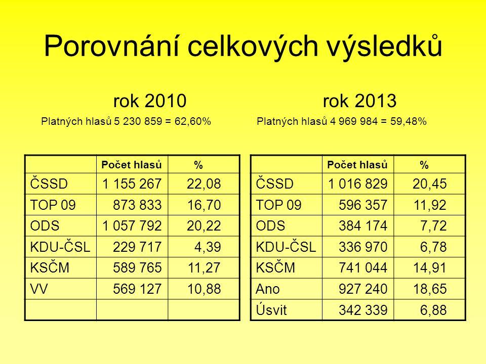 Porovnání celkových výsledků Počet hlasů % ČSSD1 155 26722,08 TOP 09 873 83316,70 ODS1 057 79220,22 KDU-ČSL 229 717 4,39 KSČM 589 76511,27 VV 569 12710,88 rok 2010 rok 2013 Platných hlasů 5 230 859 = 62,60% Platných hlasů 4 969 984 = 59,48% Počet hlasů % ČSSD1 016 82920,45 TOP 09 596 35711,92 ODS 384 174 7,72 KDU-ČSL 336 970 6,78 KSČM 741 04414,91 Ano 927 24018,65 Úsvit 342 339 6,88