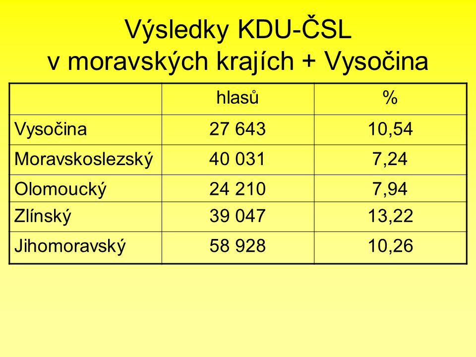 Výsledky KDU-ČSL v českých krajích hlasů% Praha32 0515,46 Středočeský25 4734,05 Jihočeský20 7496,66 Plzeňský12 7814,85 Karlovarský4 1263,36 Ústecký7 5202,22 Liberecký6 1083,01 Královéhradecký18 6106,79 Pardubický19 6937,70
