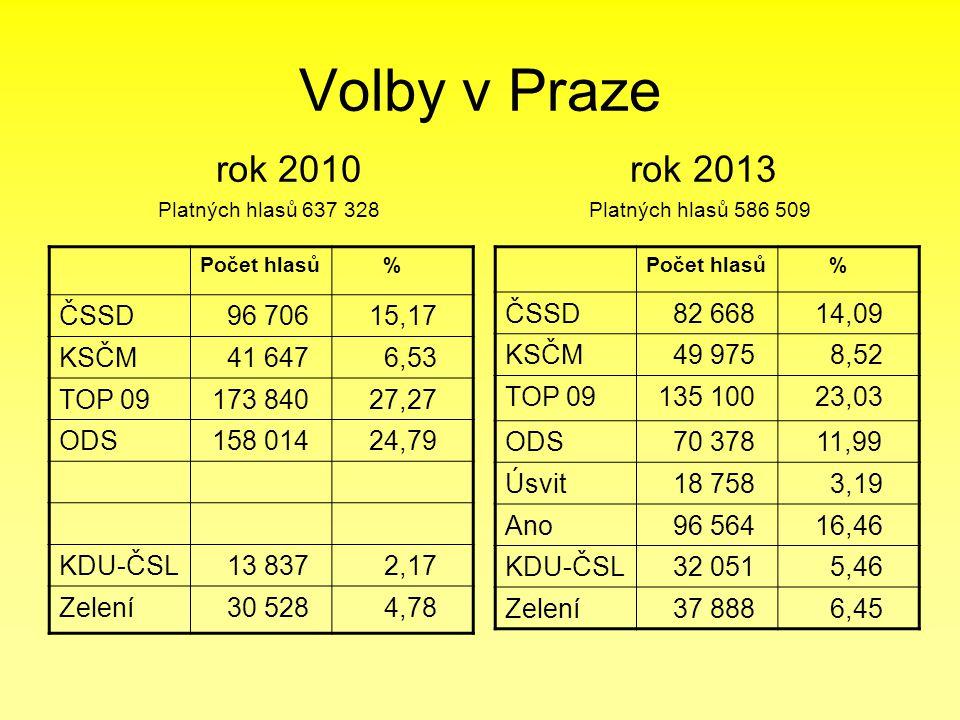 Volby v Praze rok 2010 rok 2013 Platných hlasů 637 328 Platných hlasů 586 509 Počet hlasů % ČSSD 96 70615,17 KSČM 41 647 6,53 TOP 09173 84027,27 ODS15