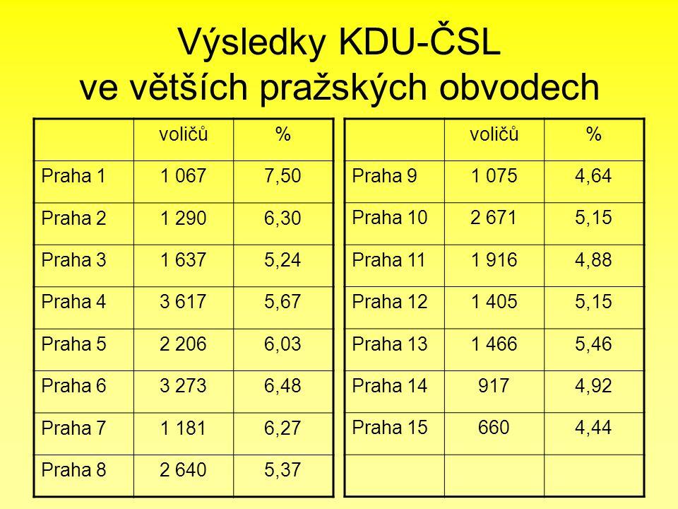 Výsledky KDU-ČSL ve větších pražských obvodech voličů% Praha 11 0677,50 Praha 21 2906,30 Praha 31 6375,24 Praha 43 6175,67 Praha 52 2066,03 Praha 63 2