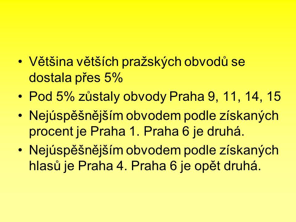 •Většina větších pražských obvodů se dostala přes 5% •Pod 5% zůstaly obvody Praha 9, 11, 14, 15 •Nejúspěšnějším obvodem podle získaných procent je Pra