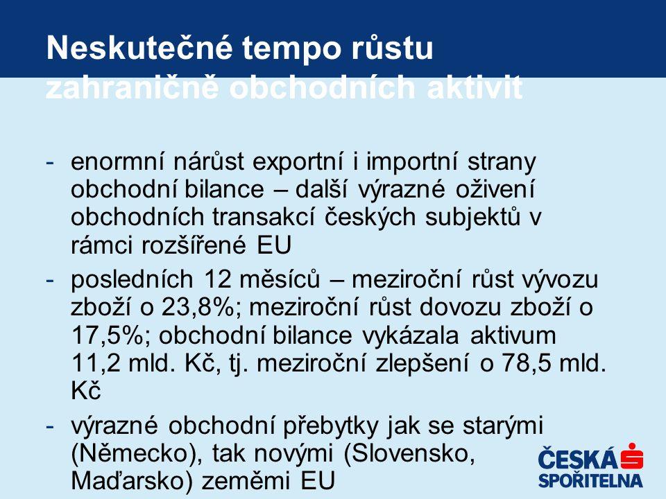 Neskutečné tempo růstu zahraničně obchodních aktivit -enormní nárůst exportní i importní strany obchodní bilance – další výrazné oživení obchodních transakcí českých subjektů v rámci rozšířené EU -posledních 12 měsíců – meziroční růst vývozu zboží o 23,8%; meziroční růst dovozu zboží o 17,5%; obchodní bilance vykázala aktivum 11,2 mld.