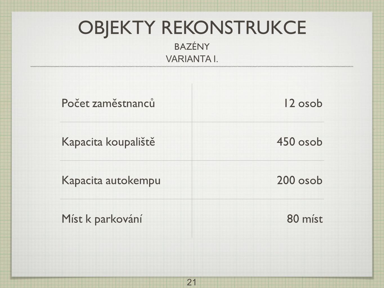 21 Počet zaměstnanců12 osob Kapacita koupaliště450 osob Kapacita autokempu200 osob Míst k parkování80 míst OBJEKTY REKONSTRUKCE BAZÉNY VARIANTA I.