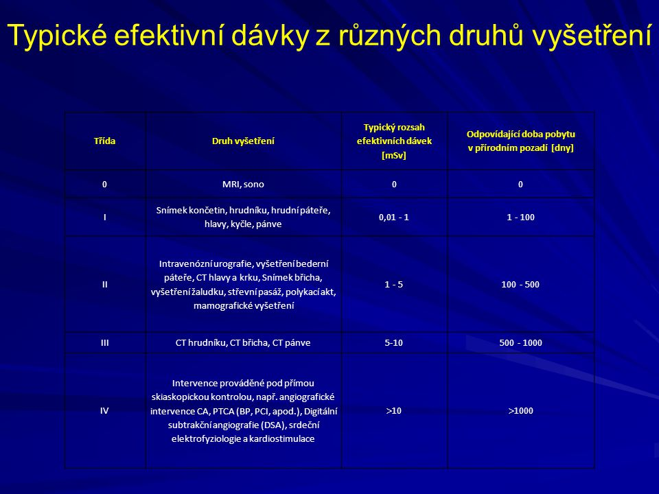 TřídaDruh vyšetření Typický rozsah efektivních dávek [mSv] Odpovídající doba pobytu v přírodním pozadí [dny] 0MRI, sono00 I Snímek končetin, hrudníku,