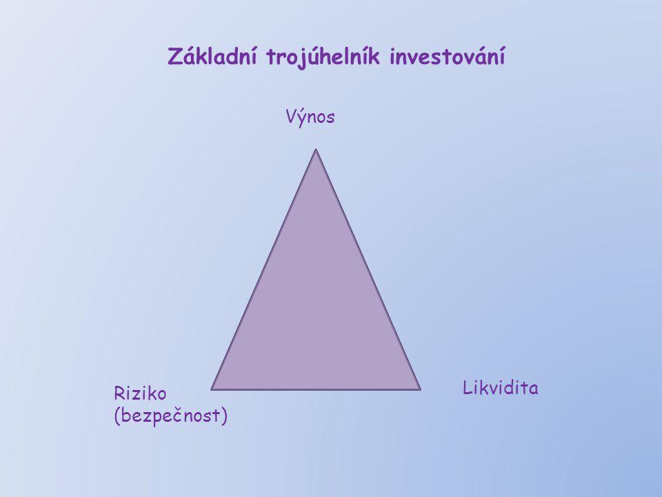 Základní trojúhelník investování Výnos Riziko (bezpečnost) Likvidita