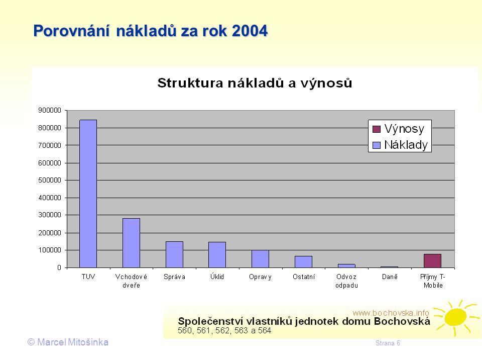 © Marcel Mitošinka Strana 7 Návrh oprav pro rok 2005 --> opravy povinné a havarijní Oprava tlakové izolace 60 – 80 tis.