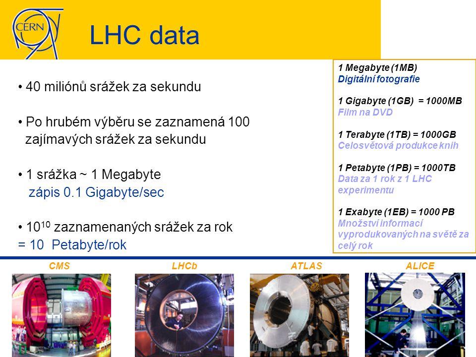 LHC data • 40 miliónů srážek za sekundu • Po hrubém výběru se zaznamená 100 zajímavých srážek za sekundu • 1 srážka ~ 1 Megabyte zápis 0.1 Gigabyte/sec • 10 10 zaznamenaných srážek za rok = 10 Petabyte/rok CMSLHCbATLASALICE 1 Megabyte (1MB) Digitální fotografie 1 Gigabyte (1GB) = 1000MB Film na DVD 1 Terabyte (1TB) = 1000GB Celosvětová produkce knih 1 Petabyte (1PB) = 1000TB Data za 1 rok z 1 LHC experimentu 1 Exabyte (1EB) = 1000 PB Množství informací vyprodukovaných na světě za celý rok