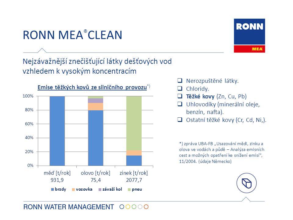RONN MEA ® CLEAN Nejzávažnější znečišťující látky dešťových vod vzhledem k vysokým koncentracím  Nerozpuštěné látky.  Chloridy.  Těžké kovy (Zn, Cu