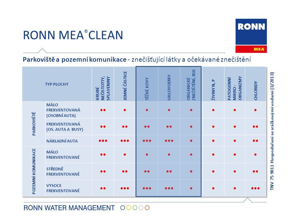 RONN MEA ® CLEAN Parkoviště a pozemní komunikace - znečišťující látky a očekávané znečištění TNV 75 9011 Hospodaření se srážkovými vodami (3/2013)