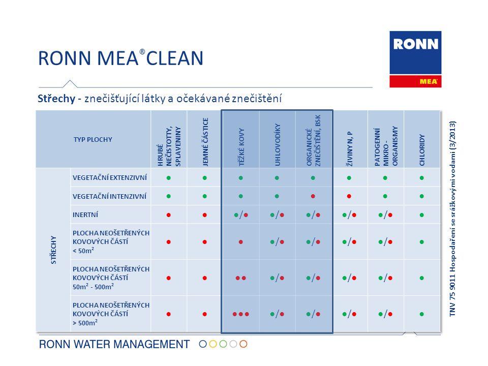 RONN MEA ® CLEAN Střechy - znečišťující látky a očekávané znečištění TNV 75 9011 Hospodaření se srážkovými vodami (3/2013)