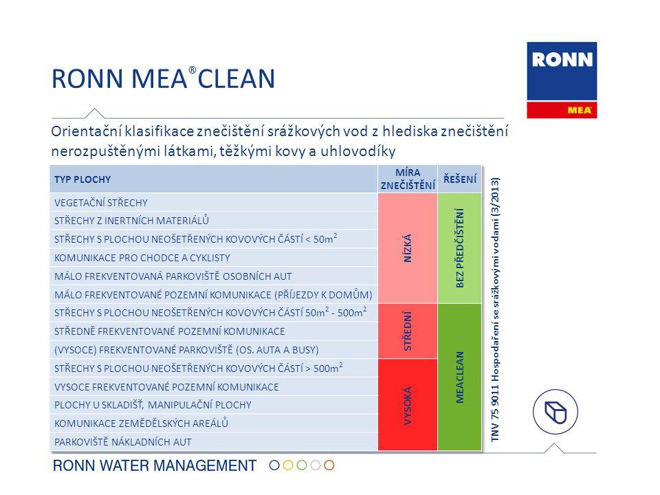 RONN MEA ® CLEAN Orientační klasifikace znečištění srážkových vod z hlediska znečištění nerozpuštěnými látkami, těžkými kovy a uhlovodíky TNV 75 9011