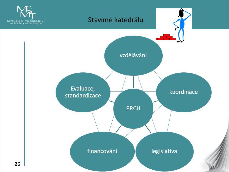 26 Stavíme katedrálu PRCHvzděláváníkoordinacelegislativafinancování Evaluace, standardizace